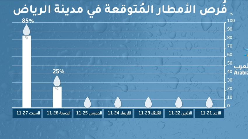 بالرسم البياني .. أفضل الأيام لتعرض العاصمة الرياض للأمطار الرعدية أثناء الحالة الماطرة القادمة