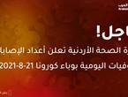 الصحة الأردنية: سُجل لليوم 11 حالة وفاة جديدة بكورونا و990 إصابة