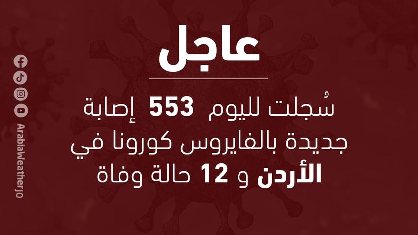 الصحة الأردنية : سُجل في المملكة لليوم 553 إصابة جديدة بالفيروس كورونا، وسُجل 12 حالة وفاة - رحمهم الله