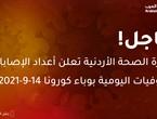وزارة الصحة الأردنية تعلن أعداد الاصابات ليوم الثلاثاء بوباء كورونا 14-9-2021