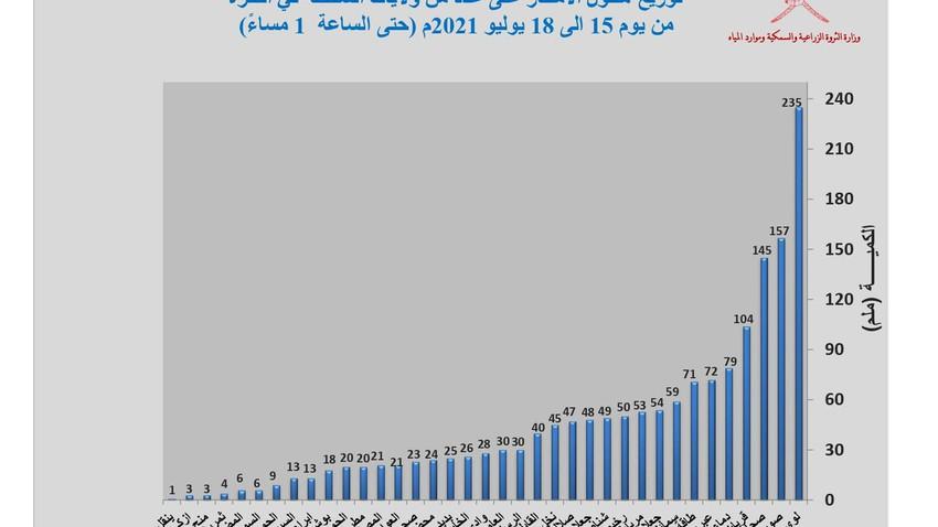 عاجل - سلطنة عُمان   محطة رصد لوى تسجل 235 ملم من الأمطار خلال الـ 48 ساعة فقط .. تفاصيل