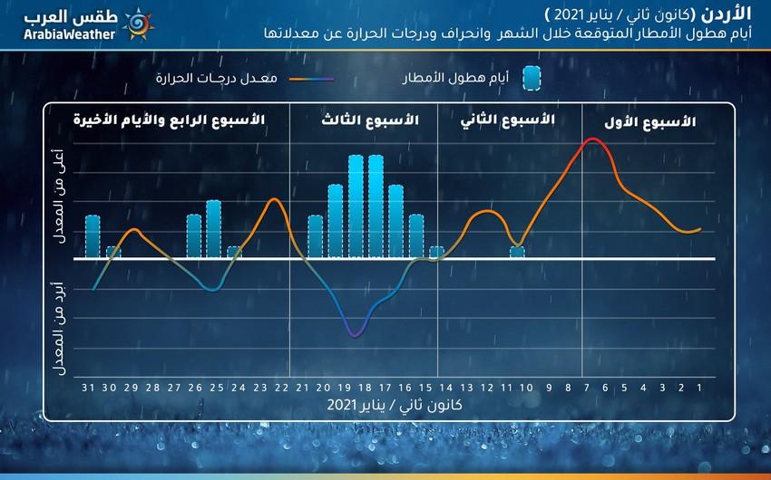 صدور النشرة الجوية الشهرية للأردن لشهر كانون ثاني/يناير2021 والتفاصيل كاملة في الداخل