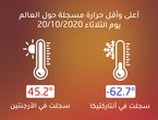 45.2 ° is the highest temperature recorded globally on Tuesday 10/20/2020