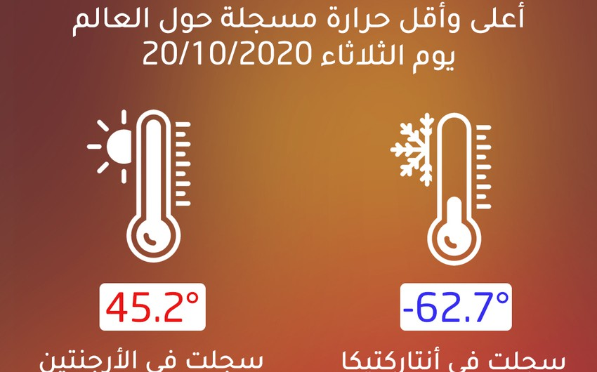 45.2° هي أعلى درجة حرارة مسجلة عالميًا يوم الثلاثاء 2020/10/20