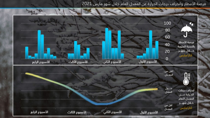 Monthly weather forecast for March 2021