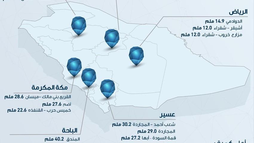 precipitaion in saudi