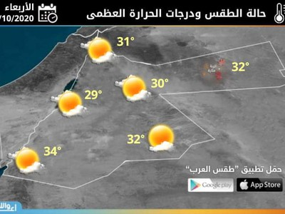 Wednesday | A slight decrease in temperatures, while continuing to be affected by the Red Sea depression