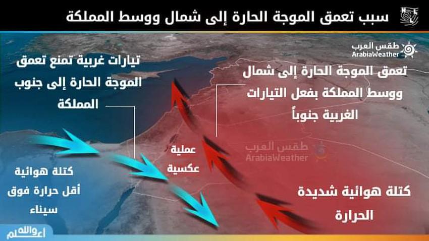 ما السبب الرئيسي لتعمق الموجة الحارة إلى شمال ووسط المملكة بشكل أكبر عن بقية المناطق،طقس العرب يُجيب