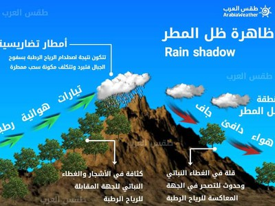Rain shadow - a meteorological phenomenon that negatively affects rain and snow and raises temperatures. Details