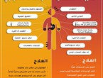 In conjunction with the intensification of heat .. What is heat stress and what are its symptoms?