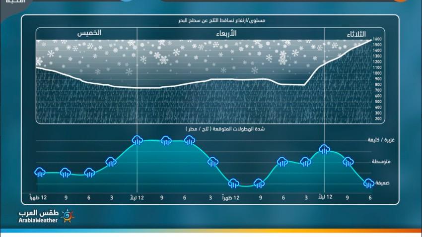 بالخريطة التوضيحية .. تعرف على التسلسل الزمني لتساقط الثلوج في المملكة